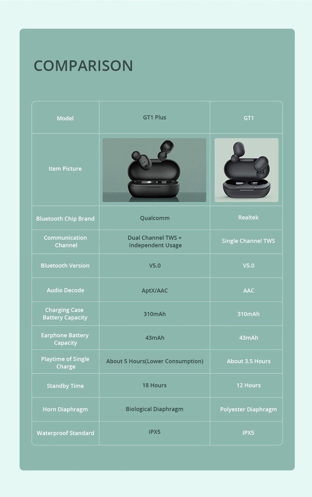 Haylou-GT1Plus-vs-GT1
